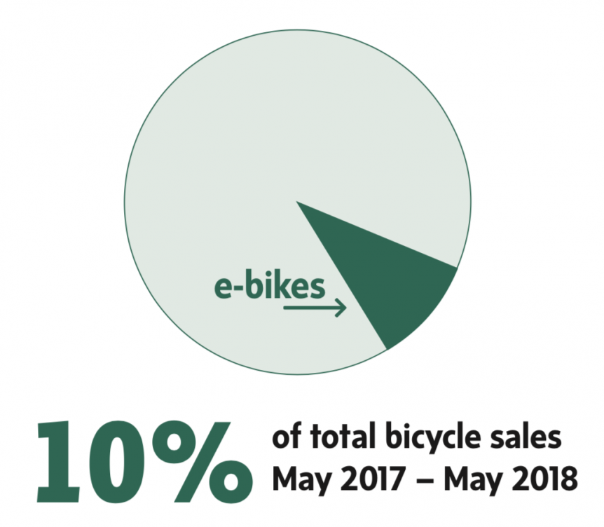 eBike Market Growth - eBike Central