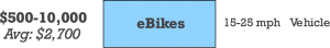 eBikes fit into the Transportation Stack