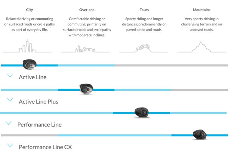 Bosch eBike Systems - Motor Chart