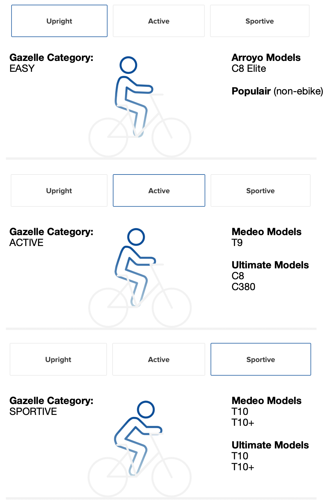 Gazelle Rider Types and Models